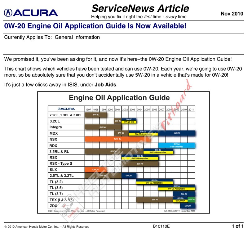 Q/A: Can You Use 0W-20 Oil In Your Acura Or Honda